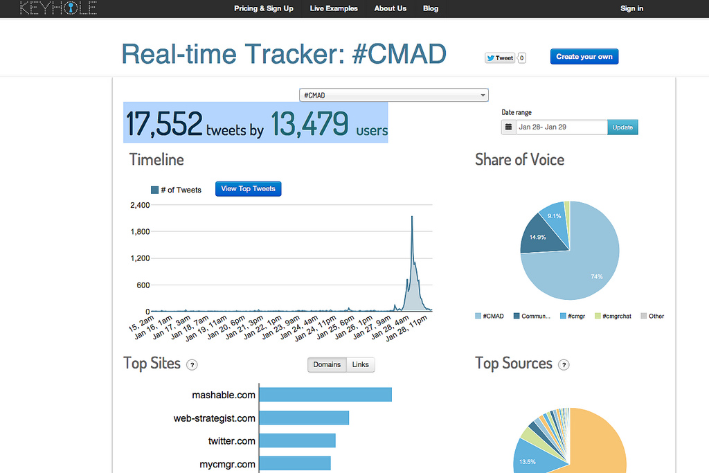CMAD Real-time Twitter Tracker