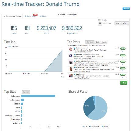Keyhole - Top 25 Social Media Analytics Tools