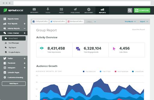 SproutSocial - Top 25 Social Media Monitoring Tools