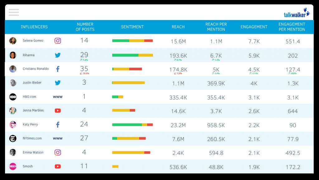 Talkwalker - Top 25 Social Media Monitoring Tools