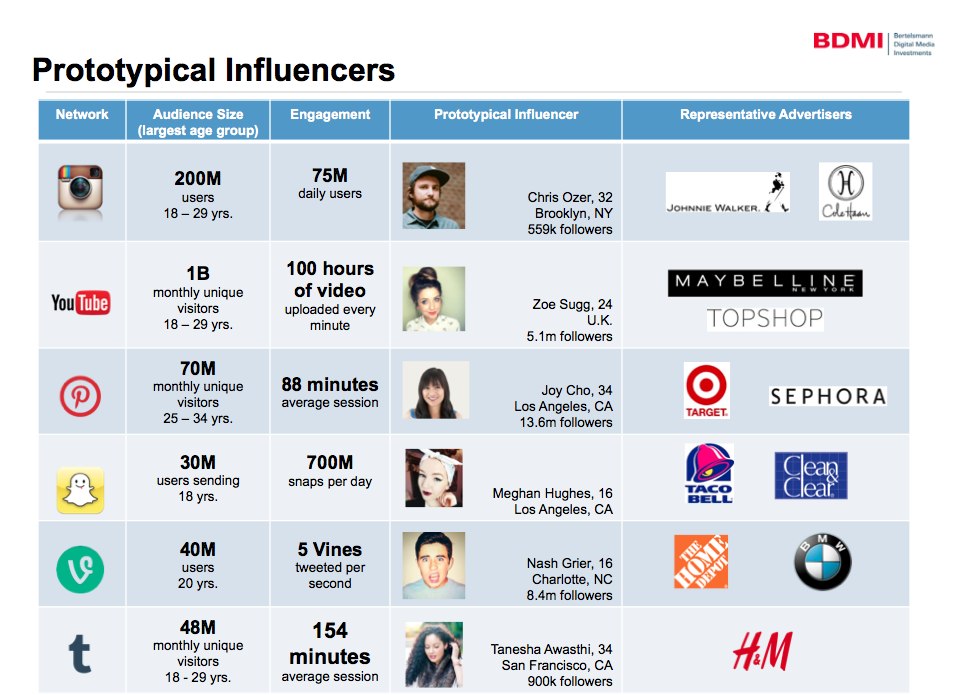 Influencers - 75 Twitter for Business Uses