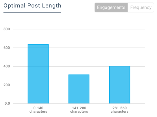 Optimize Post Length - B2B Social Media Tactic