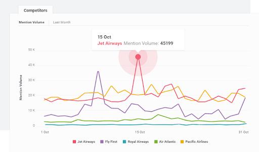 Brandwatch - Top 15 Instagram Analytics Tools and Metrics that Matter
