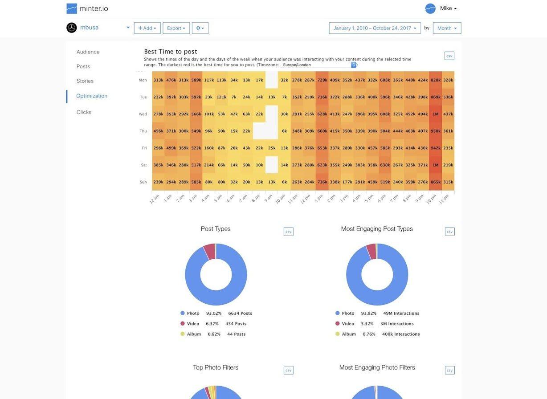 Minter - Top 15 Instagram Analytics Tools and Metrics that Matter