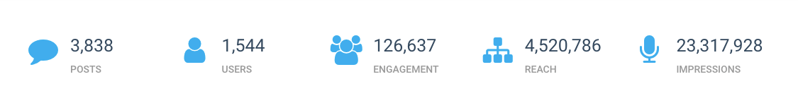 Image showing top metrics from Keyhole's hashtag tracking dashboard for this campaign: 3,838 Posts, 1,544 Users, 126,637 engagements, 4,520,786 Reach, 23,317,928 Impressions