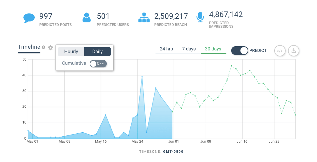 Image of a Hashtag Tracker dashboard 'Predicting' campaign performance for the next 30 days