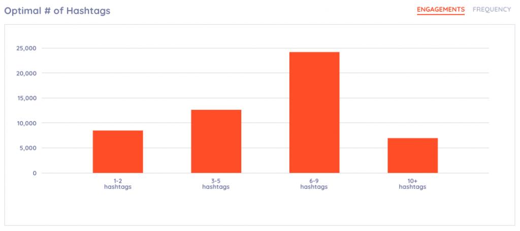 Optimal number of hashtags instagram analytics