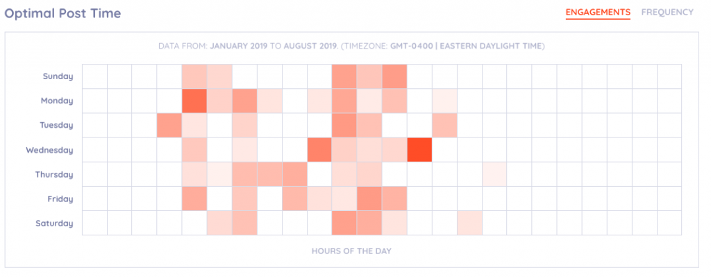 Optimal post time Instagram analytics