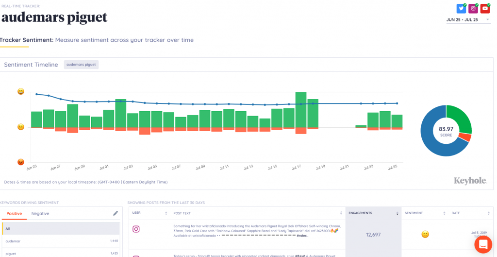 Top 25 Social Media Analytics Tools for Marketers - Keyhole