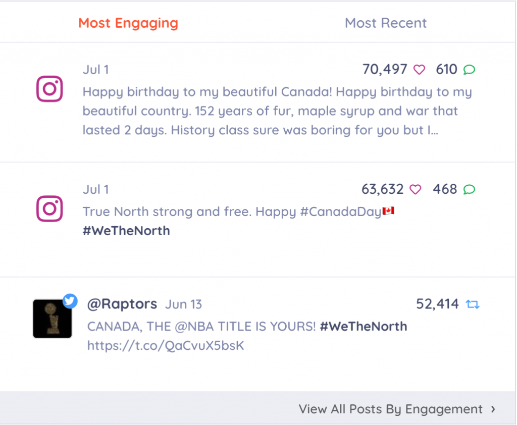 view posts by engagement on the keyhole hashtag tracker