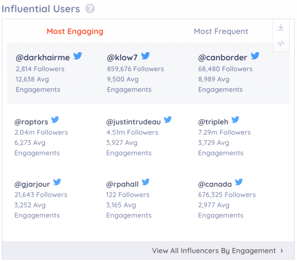 identifying potential influencers on keyhole