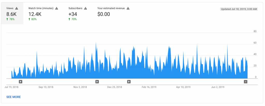 youtube analytics metrics: youtube studio analytics