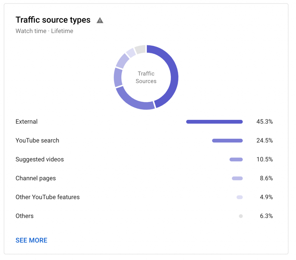 youtube analytics metrics: traffic source