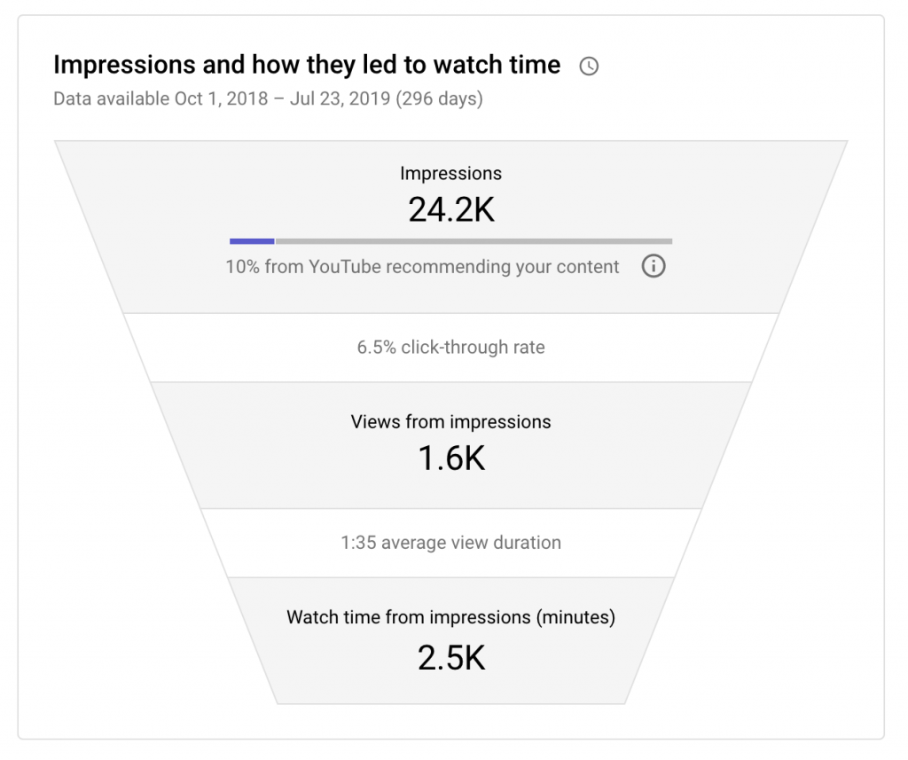 youtube analytics metrics: impressions