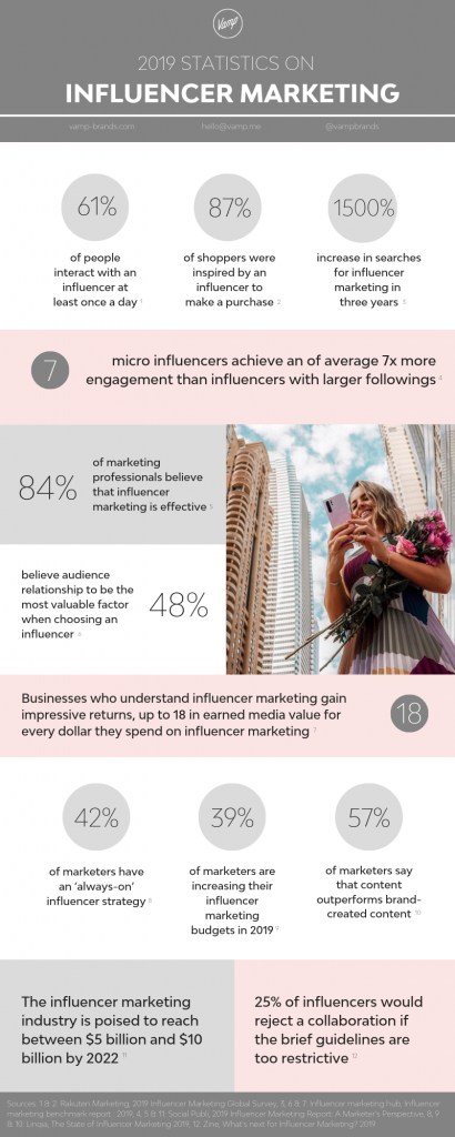 2019 infographic on influencer marketing