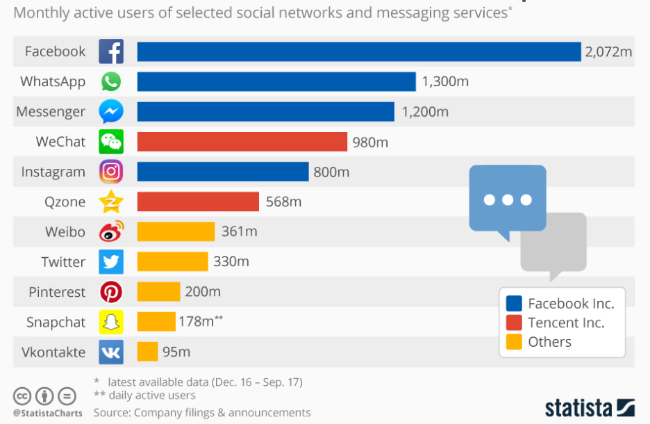 monthly active users on different social networks