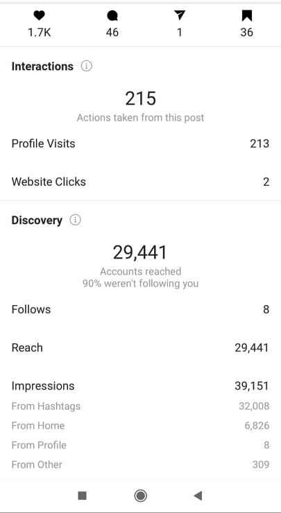 Instagram reach vs impression through hashtags 2