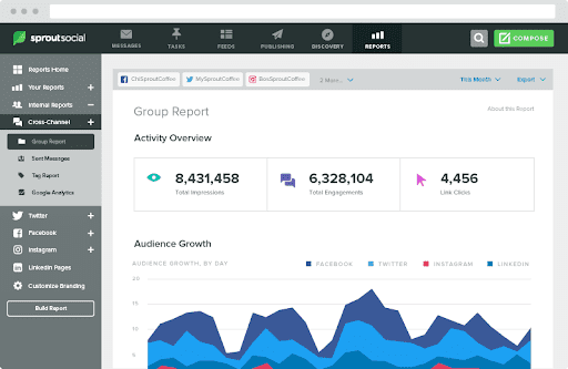 Keyhole - Top 25 Social Media Monitoring Tools - Sprout Social Dashboard