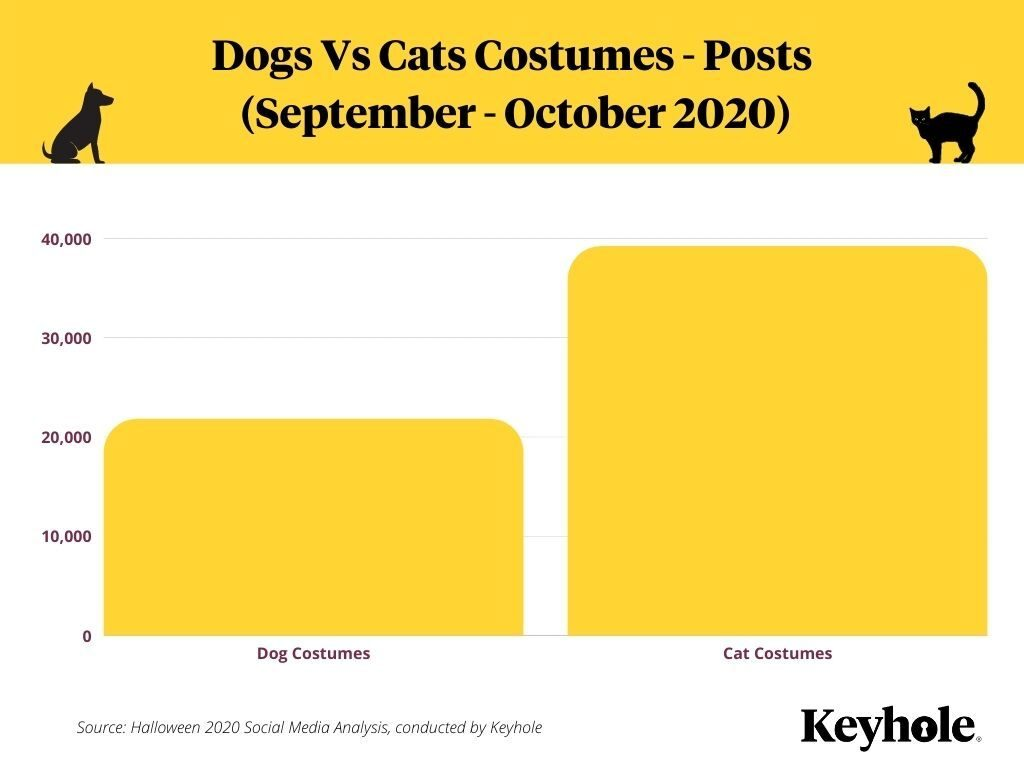 Halloween Social Media Pet Costume Stats