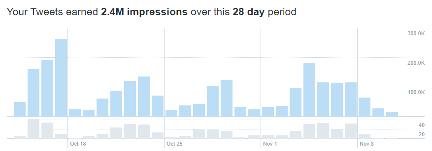 Twitter Analytics Guide: Impressions