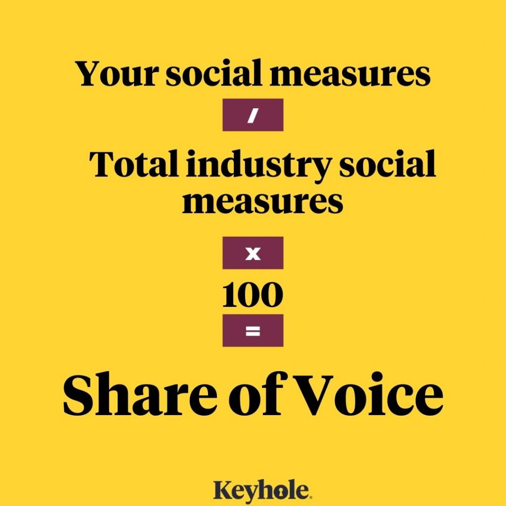 How to calculate Share of Voice?  Social Media